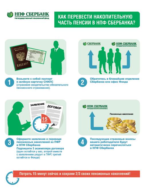 Как сделать пенсию на карту сбербанка без пенсионера